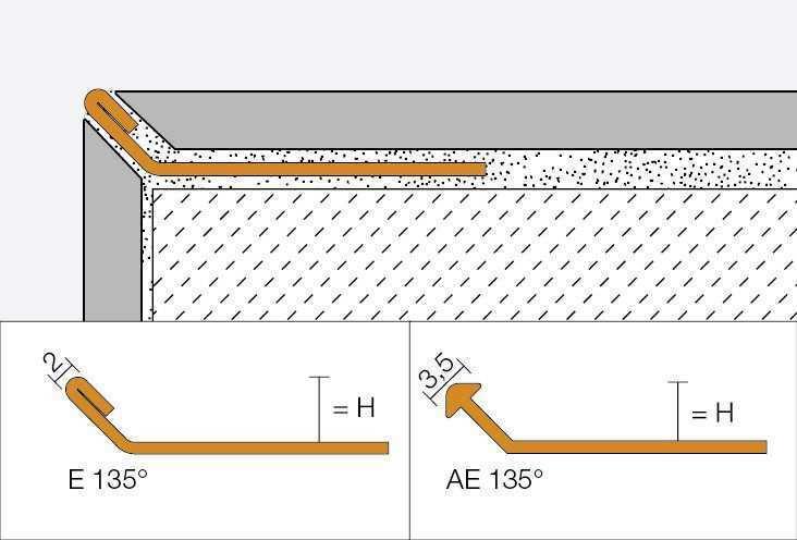 Abschluss Und Dekorprofile Für Wände Schlüter Systems