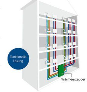 Wohnungsstationen EvoFlat™ | Danfoss Heating - heinze.de
