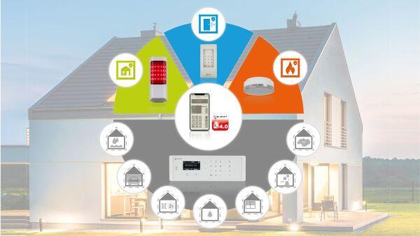 alarmanlagenkomponenten und smart home anlagen telenot electronic. Black Bedroom Furniture Sets. Home Design Ideas