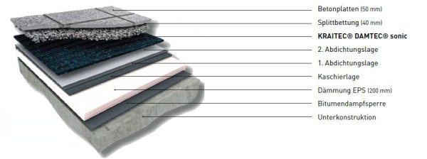 Bautenschutz und sicherheitslagen aus recycling gummigranulat kraiburg relastec - Fliesen auf bitumen kleben ...